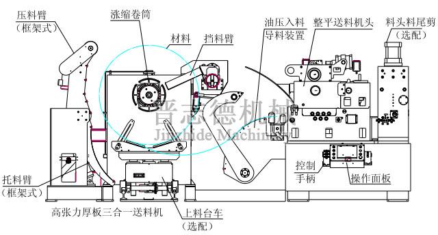 三合一送料机液压剪切装置图片